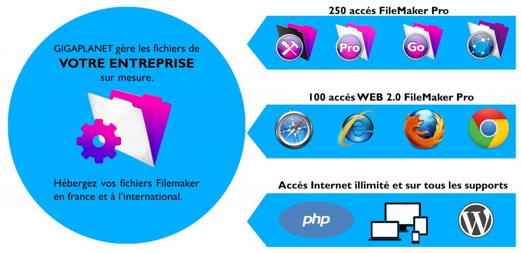 La technologie FileMaker FileMaker est une plate-forme à la mesure des PME/PMI, comparable à SAP ou Microsoft Dynamics pour les grandes organisations et multinationales. Il s'agit d'une plate-forme stable sur laquelle il est possible de rapidement mettre en place des bases de données et des interfaces. Il s'agit d'une solution flexible qui évolue au fur et à mesure des besoins de votre entreprise. Périphériques portables/ordinateurs de bureau/Internet Le serveur est au cœur de la plate-forme FileMaker. C'est là que se trouvent vos données. Le serveur permet la connexion de multiples et différents clients locaux ou distants, mac, pc, tablettes, téléphones ou vos sites web !